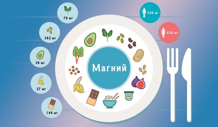Магнезият - за какво е в тялото? Дневна стойност + съдържание на храна